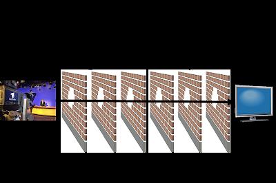 描繪直播內容到用戶端間,需經過的眾多閘道伺服器