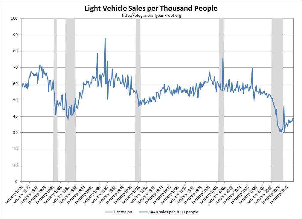 Morally Bankrupt: Light-Vehicle Sales: Population-Adjusted Sales ...
