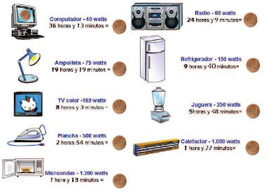 Cuanto gastan nuestros electrodomesticos - Electrodomesticos la casa ...