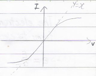 I/V graph of filament lamp