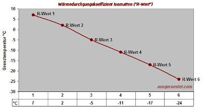 Isomatten R-Wert Grafik