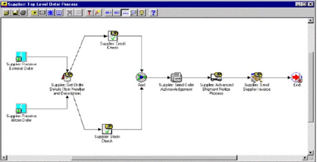 oracle apps adf soa oracle workflow and workflow components rh redsalt blogspot com oracle workflow administrator's guide oracle workflow guide r12