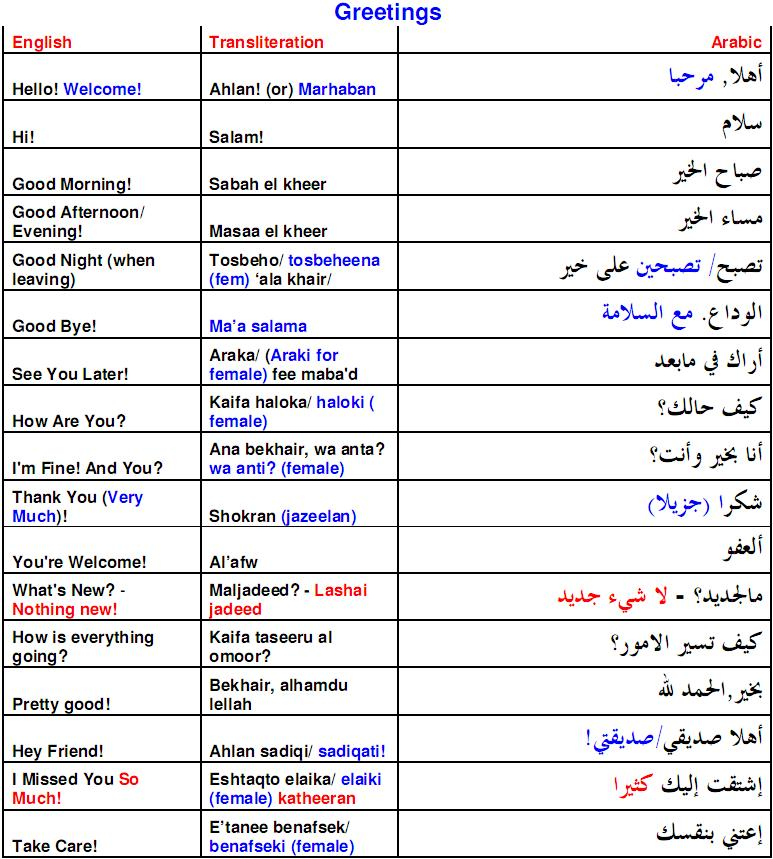 Arabicpod view topic arabic phrases greetings arabic phrases greetings m4hsunfo