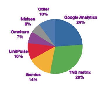 OnSite Blog: In beta: Web analytics tools market share in Nordic ...
