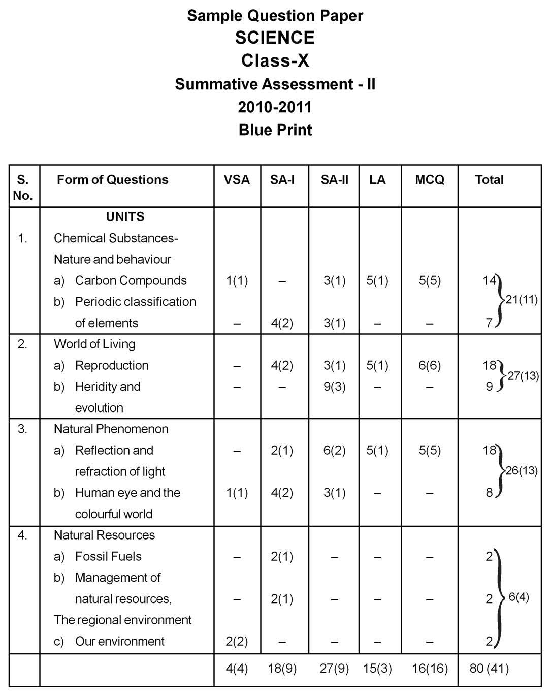 Cbse sample papers 2011 design and blue print science class x sa 2 2011 blue print 0f the sa 2 science paper for class x by cbse is given below click to enlarge malvernweather Gallery