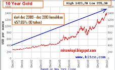 gold 10tahun