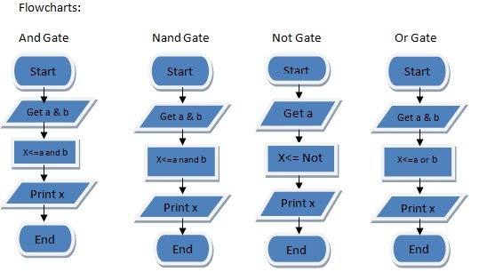 thesis advance logic circuits Application specific integrated circuits  and can be subject to any standard combinational logic optimization this thesis  with the advance.