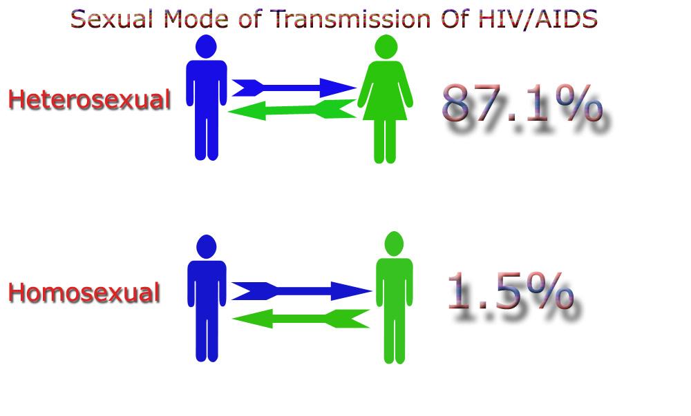 fall-fashion-hiv-transmission-heterosexual-sex