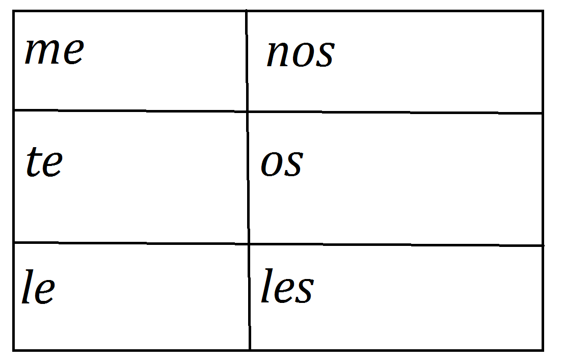 Indirect Object Pronoun help