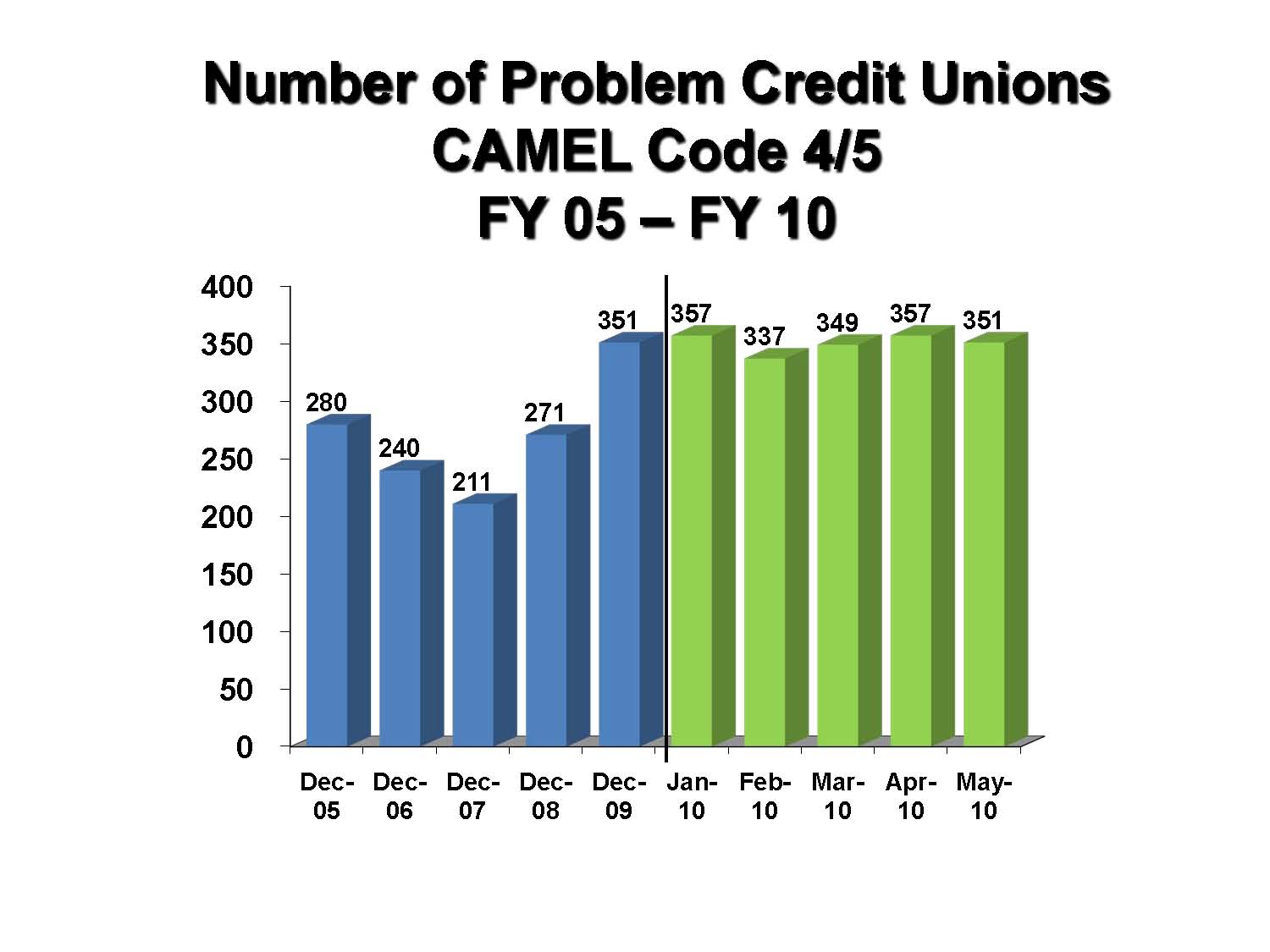 Kinecta bank statement - Ncua Assets And Shares In Problem Cus Up In May