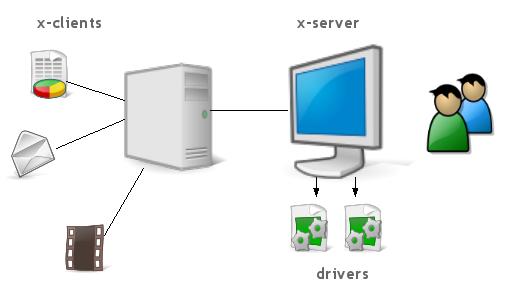 http://4.bp.blogspot.com/_03pzqvkaMz0/TLvsfU_mF9I/AAAAAAAAAG4/Ne8xb71ywQQ/s1600/xserver-diagram.png