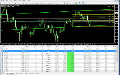 1d forex strategy