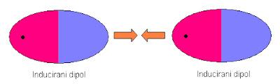 Instrukcije iz kemije - Međumolekulske sile, Instrukcije, poduke, repeticije, matematika, kemija, fizika, drugi predmeti, državna matura, upis na medicinski fakultet, klasično ili putem Skypea, sve škole i fakulteti, 095 812 7777