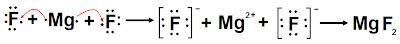 Instrukcije iz kemije - Ionska veza, Instrukcije, poduke, repeticije, matematika, kemija, fizika, drugi predmeti, državna matura, upis na medicinski fakultet, klasično ili putem Skypea, sve škole i fakulteti, 095 812 7777