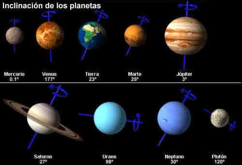 Videos De Los Planetas Del Sistema Solar