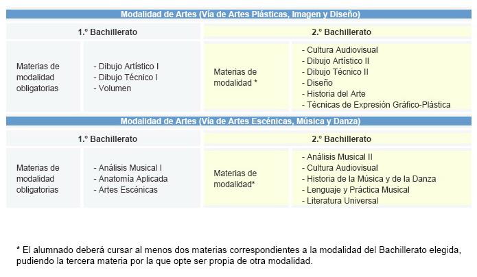 COMPETENCIAS EN BACHILLERATO: PRUEBAS Y TAREAS