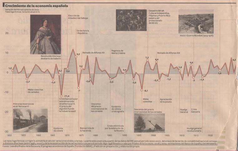TAREA-11: EVOLUCIÓN DE LA ECONOMÍA ESPAÑOLA
