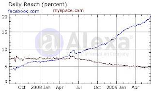 Alexa Chart de MySpace