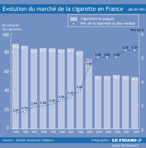Lacuponcture à novosibirske cesser de fumer