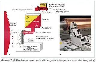 Teknik pembuatan silinder gravure