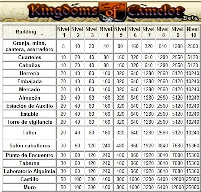 Kingdoms Of Camelot, la guia de juego mas completa