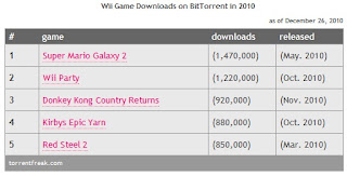 Game Paling Laris Dibajak Tahun 2010