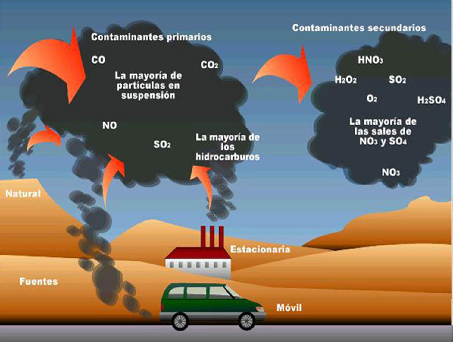 el aire es un gas: