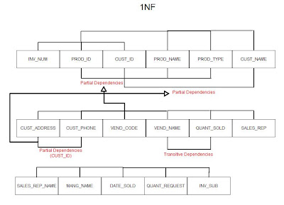 Wouldn t You Like to Know  1NF  Dependency    Diagram