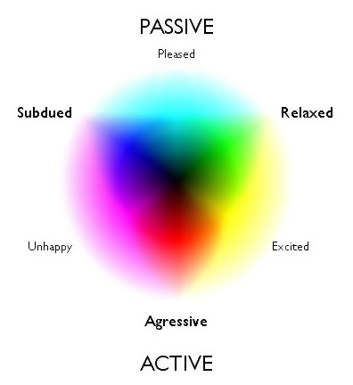 hopefully we will find this mood color chart useful in your life here
