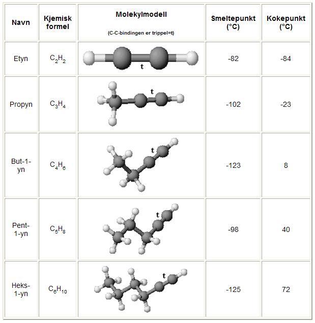 alkaner alkener alkyner