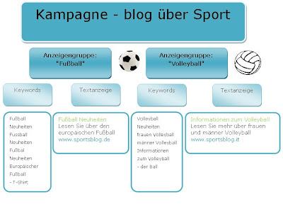 Werbekampagnen, Anzeigengruppen und Keywords