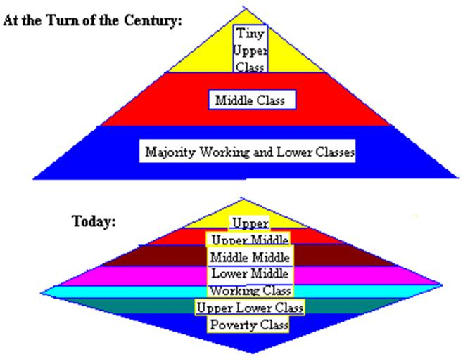 how class and social structure of