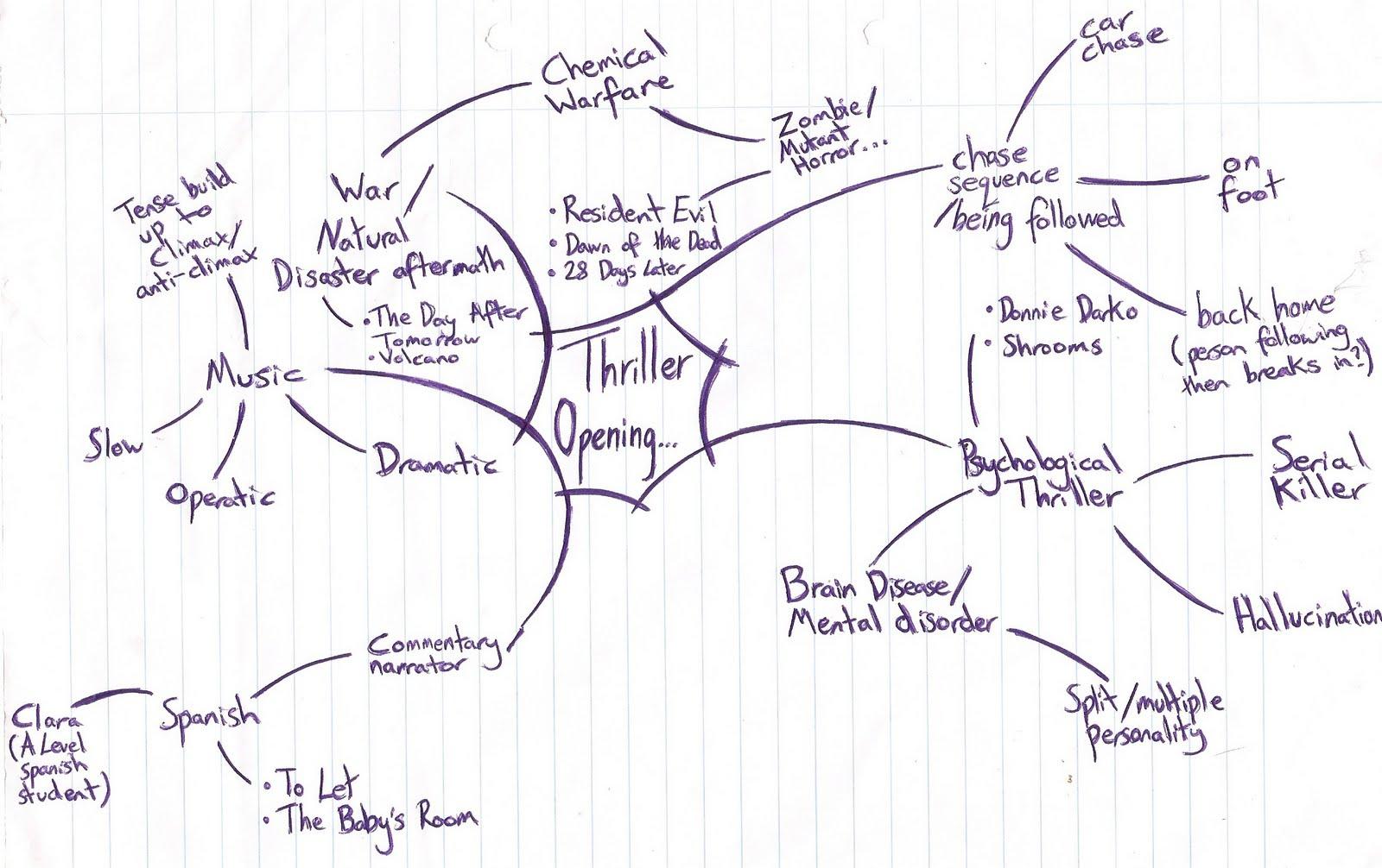 Recycling process essay