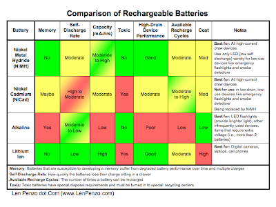 Rechargeable Charger And Batteries Electronic Circuits