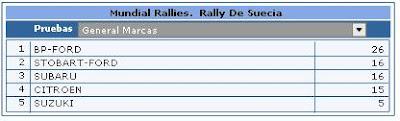 Clasificaciones Rally Marcas
