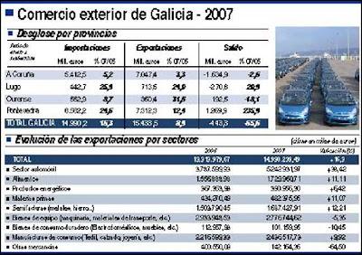 exportaciones gallegas