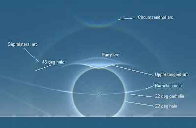 Diagram of the 22° halo and all that can go with it