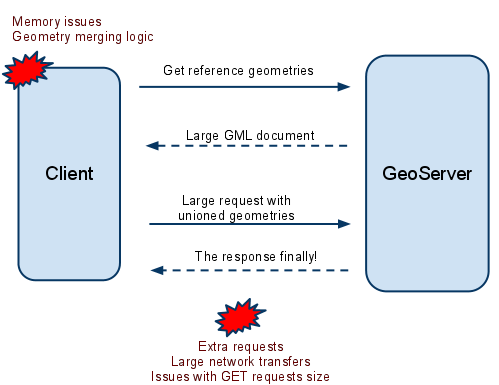 geoserver developer I want to contribute to geoserver development i am well experienced in programming and since i am now completely working on gis projects, i think i will find enough time for these tasks where sh.