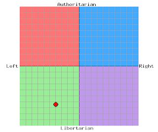 Mit politiske kompas