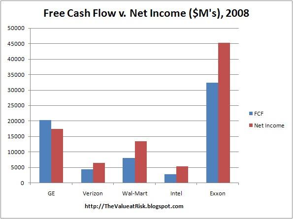 the value at risk free cash flow the alternate bottom line. Black Bedroom Furniture Sets. Home Design Ideas