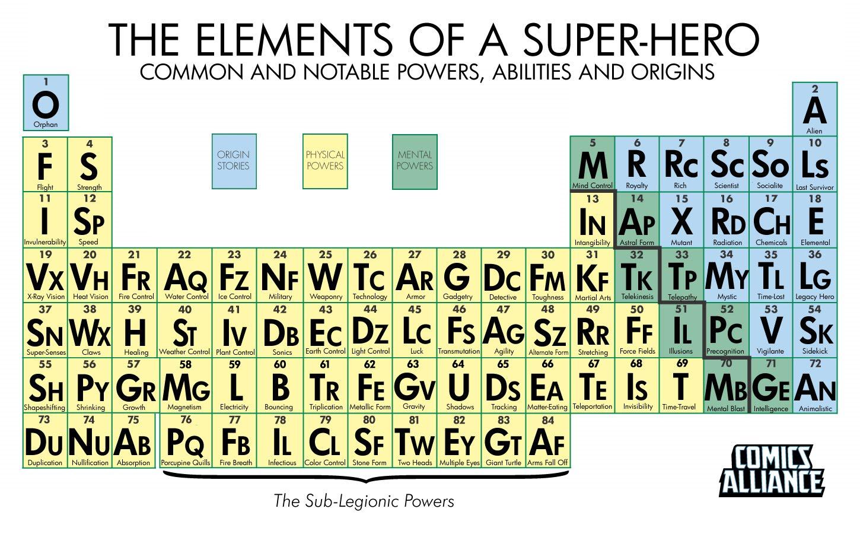 Flora y fauna la tabla peridica de los superhroes la tabla peridica de los superhroes urtaz Gallery