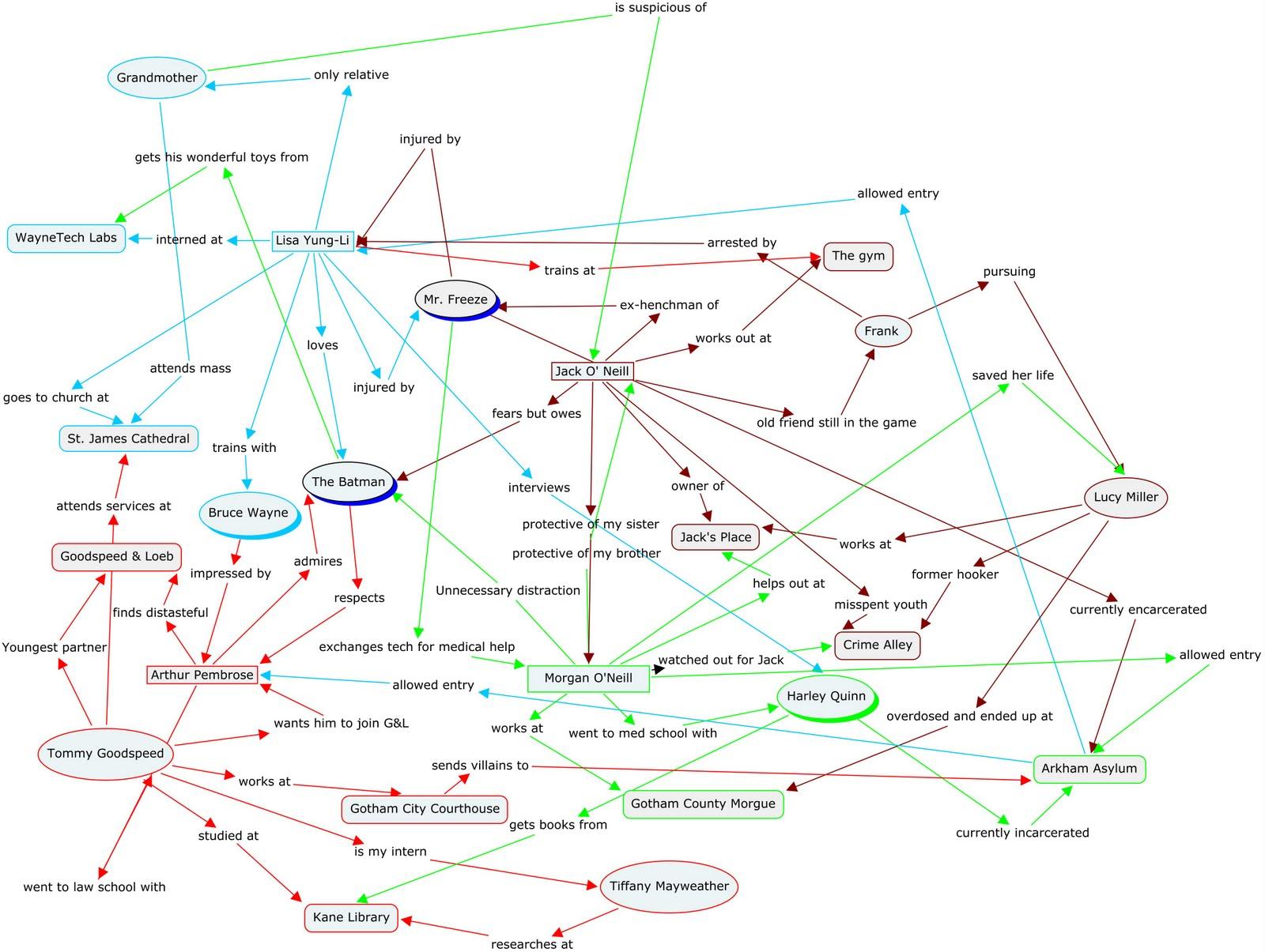 City+of+the+Bat+Relationship+Map.jpg