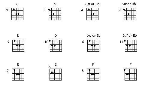 Guitar Lessons Notes And Tabs Power Chords