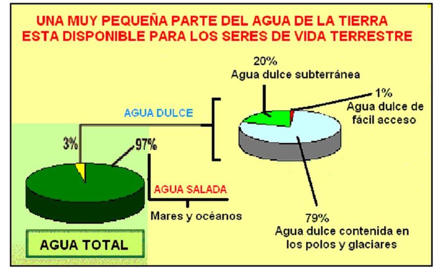 Increíble Tierra Y Agua Para Colorear Modelo - Ideas Para Colorear ...