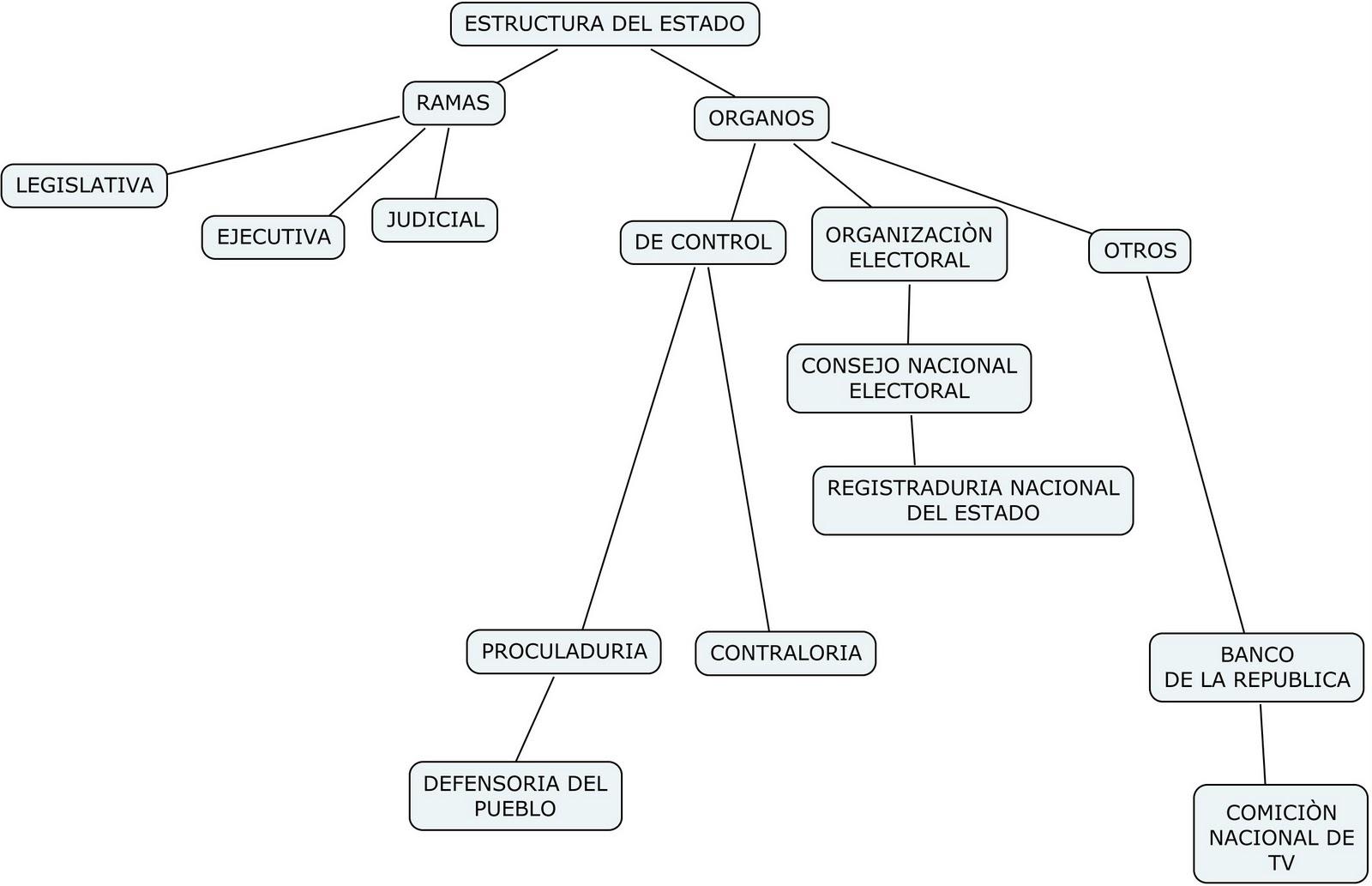 Mapa conceptual ramas del poder publico