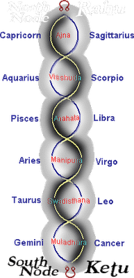 ruling planets of chakras - photo #39