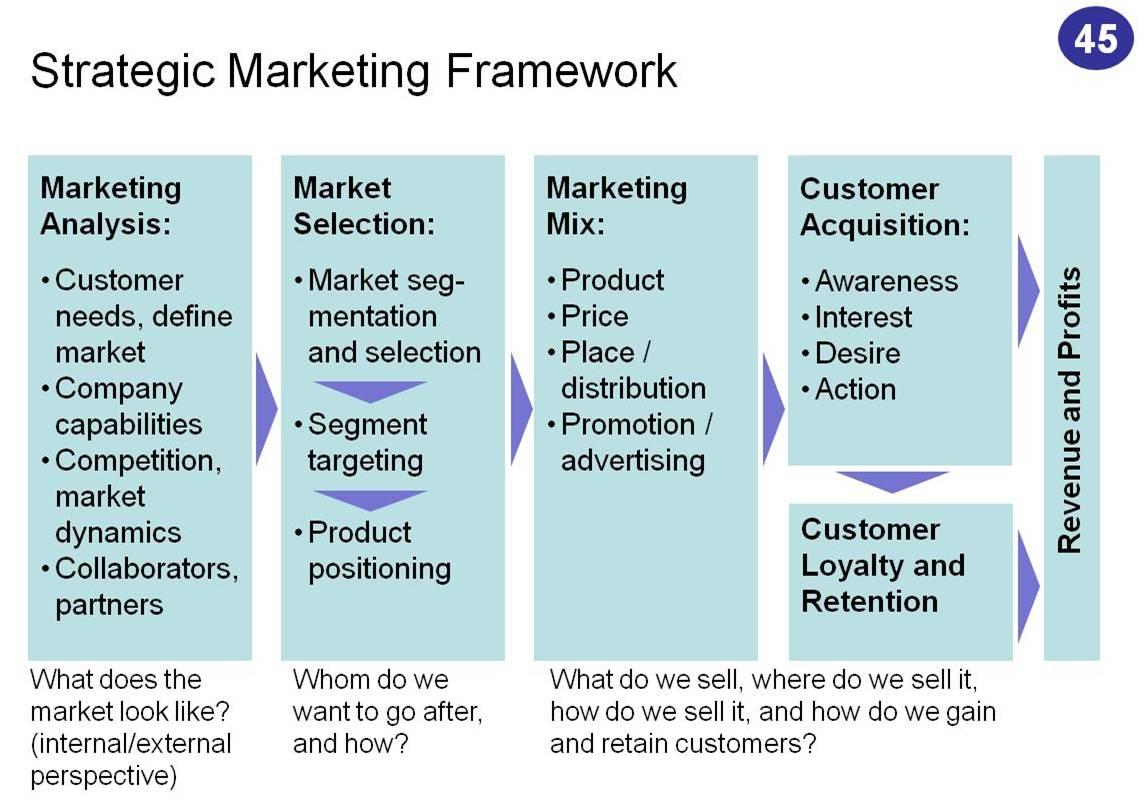 trade marketing strategy case studies