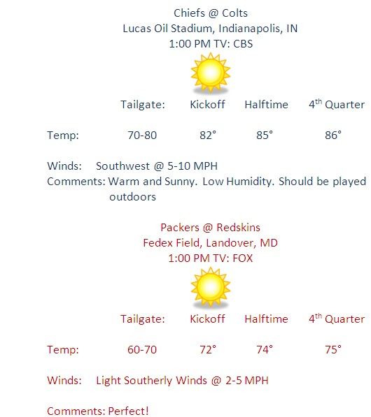 nfl gameday weather