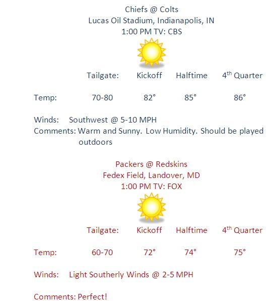 nfl gameday weather
