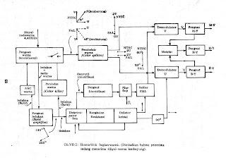 Gambar 1B. Diagram Blok Bagian Warna
